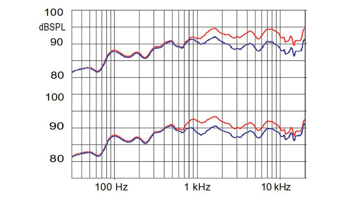 Fyne Audio F1-10 Presence and Energy Frequency Response