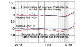 Frequency response of Thorens SPU 124 and Thorens TAS 1600 in comparison.
