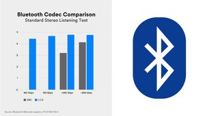 Sound quality of LC3 vs. SBC at different bit rates (Image: Bluetooth SIG)